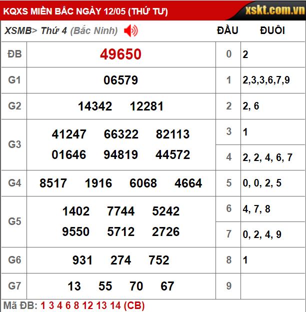 Soi cầu XSMB 13-05-2021   Dự đoán xổ số Miền Bắc