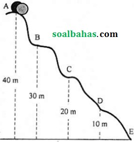 soal un fisika sma.pdf