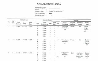Format Analisis Butir Soal dan Perbaikan Soal