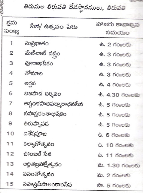 Tirumala Darshan Sevas Reporting Timings