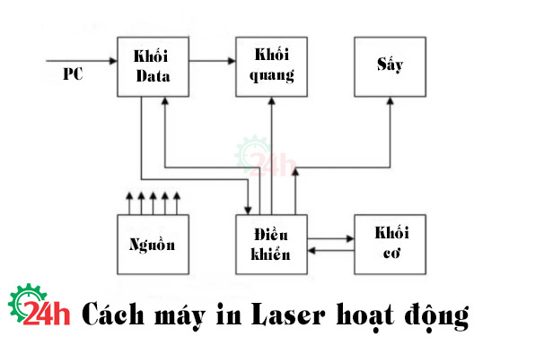 cach may in laser hoat dong