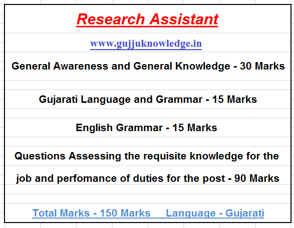 latest syllabus of GPSSB Research Assistant exam.