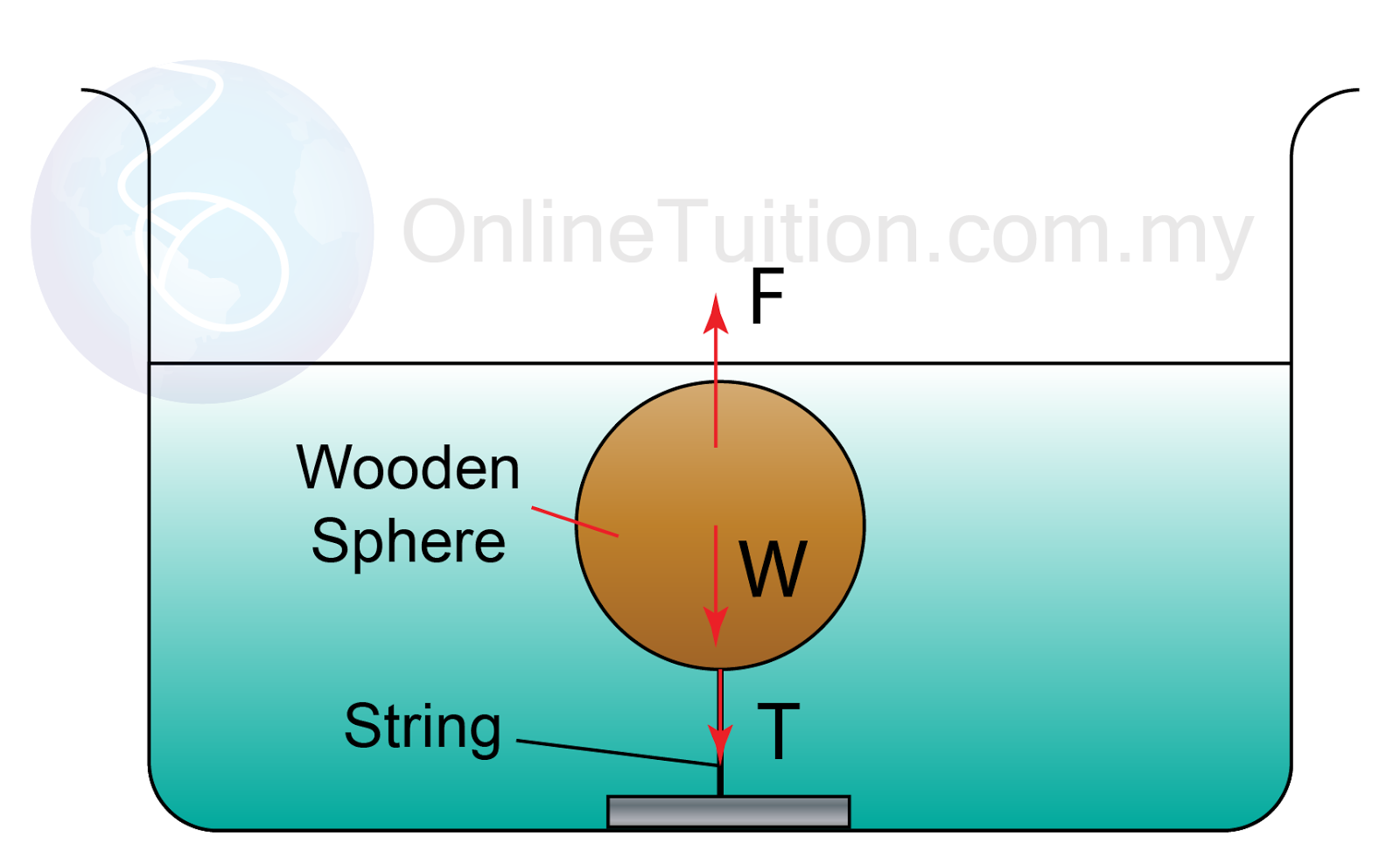 Archimedes Principle - Example 7 | SPM Physics Form 4/Form ...