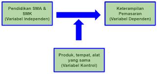 Hubungan variabel Independen-Kontrol, Dependen