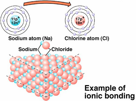 Sodium Chloride Dot Diagram One Gang Way Switch Wiring Savvy-chemist: Ionic Bonding (2) And Cross Diagrams/lewis Structures