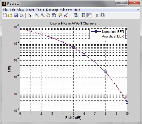 work on the matlab code of Bipolar NRZ | Noise analysis and