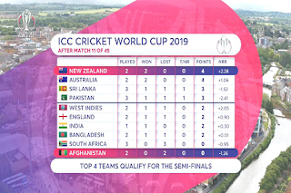 ICC Cricket World Cup Eutelsat 7A/7B Biss Key 8 June 2019