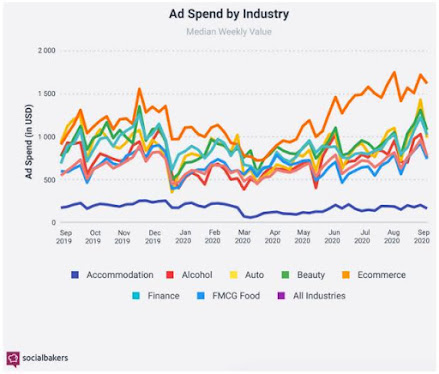 Strong Growth in Social Media Ads Spend