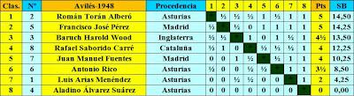 Clasificación según puntuación del II Torneo Internacional de Ajedrez de Avilés 1948