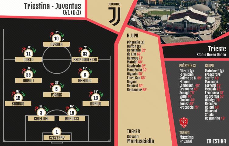 Prijateljska utakmica / Triestina - Juventus 0:1 (0:1)