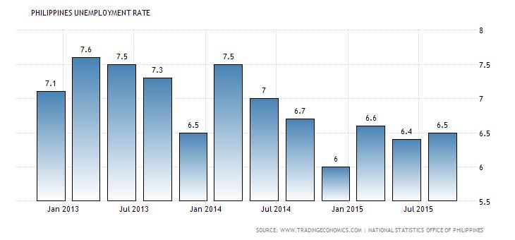 Philippines: Factors Causing Unemployment