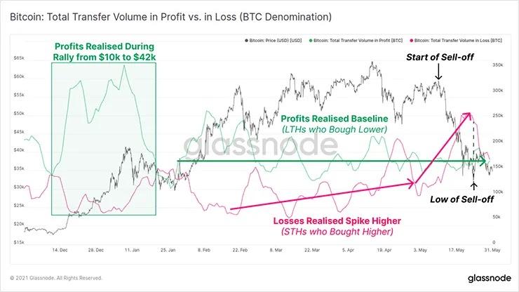 Объем BTC на графике прибылей или убытков