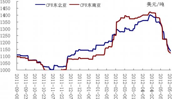 菲翔投資筆記: 環氧乙烷的成本及利潤計算