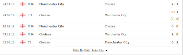{12BET} Soikeo Chelsea vs Man City, 02h45 ngày 26/6 - Ngoại Hạng Anh Chelsea2