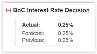 Bank of Canada Maintains Forward Guidance On Path For Overnight Interest Rate - RichDadph Forex Trading Philippines Guide