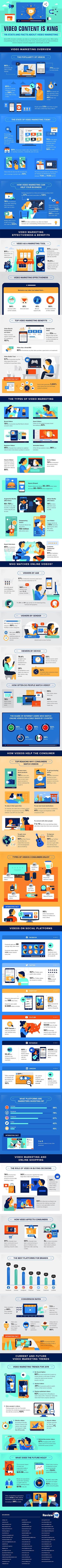 147+ Video Marketing Statistics #infographic