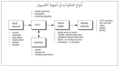 تعريف الكمبيوتر