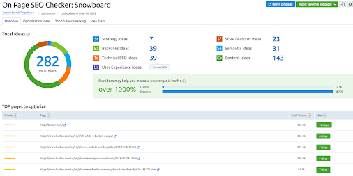 SEMRush hỗ trợ khả năng tối ưu hoá SEO Onpage trên Website