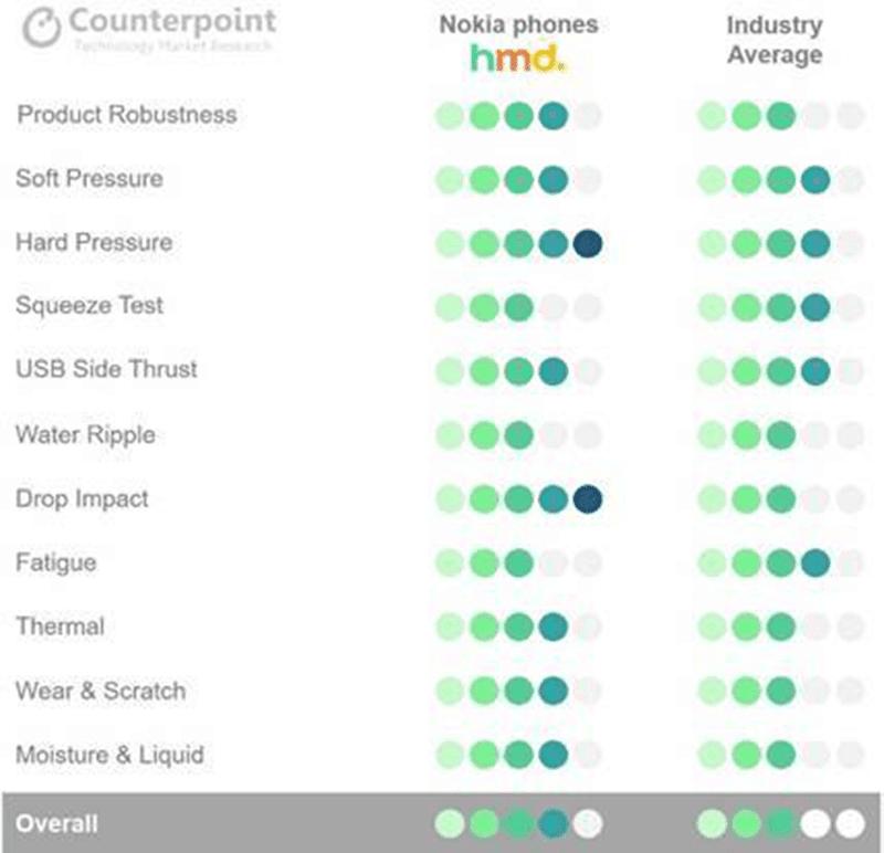 Durability tests standards comparison