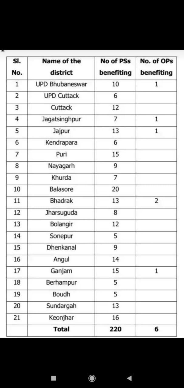 Odisha Police Recruitment 2020-21 905 Post Vacancy ! Eligibility , Apply Date , Exam Date