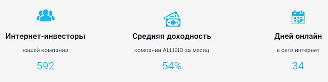 allibio.com отзывы