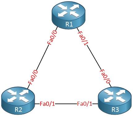 Cisco CCNA Router Triangle