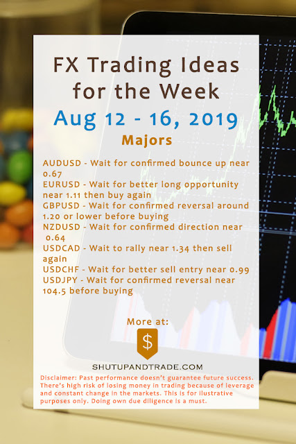 Forex Trading Ideas for the Week | Aug 12 - Aug 16, 2019