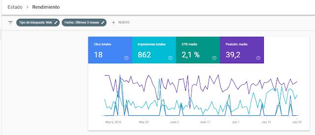 Pantallazo de una gráfica de búsquedas en Search Console