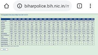 crime-rate-bihar