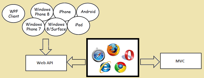 Difference between ASP NET MVC and ASP NET Web API? - The