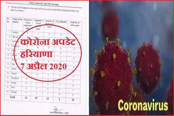 haryana-corona-infected-patient-latest-update-7-april-nuh-mewat