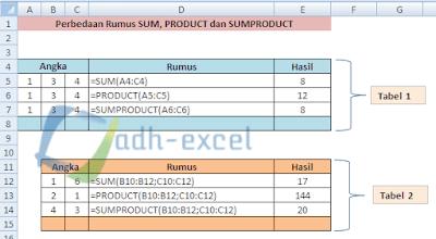rumus excel sum, product dan sumproduct