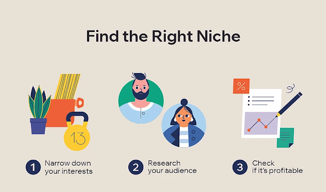 find the right niche