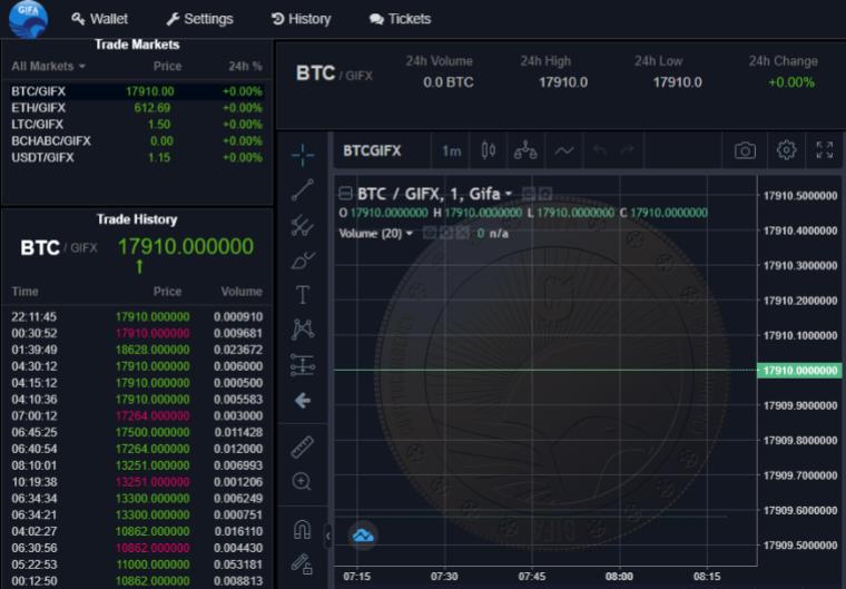 GIFA Token - Crypto Exchange