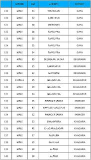 बिहार में कोरोना का बड़ा विस्फोट, 61 और मिले कोरोना मरीज, सूबे में आंकड़ा पहुँचा 2166, देखिए पूरी लिस्ट