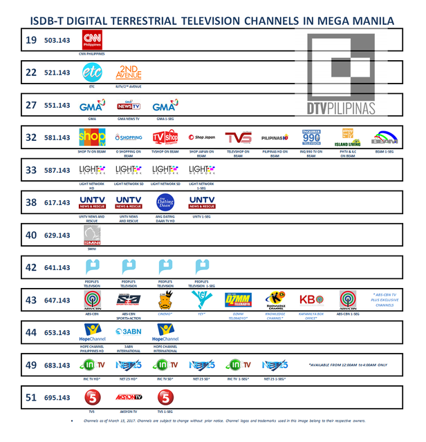 List of Digital TV Stations or Channels in the Philippines