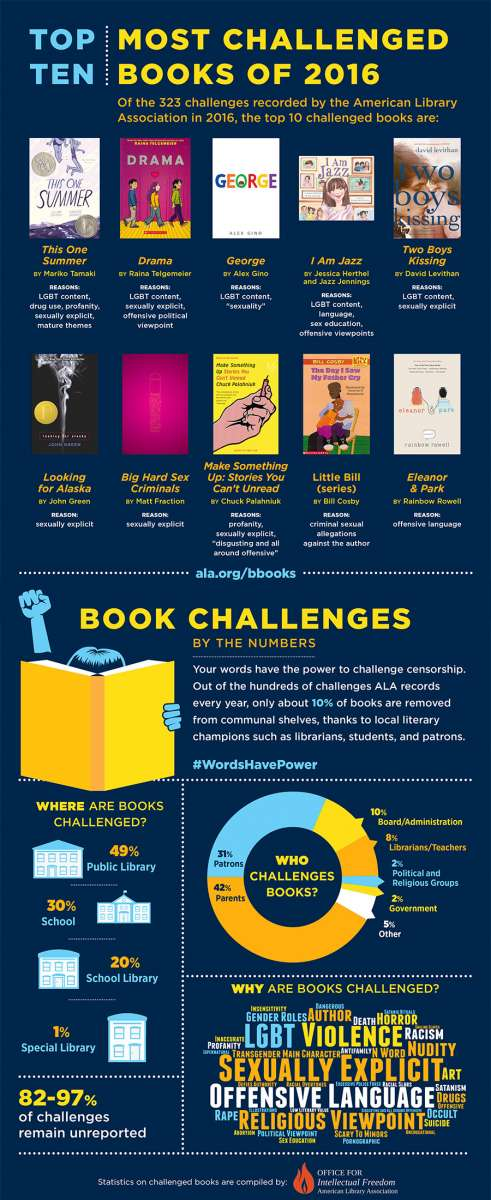 ALA Banned Books infographic