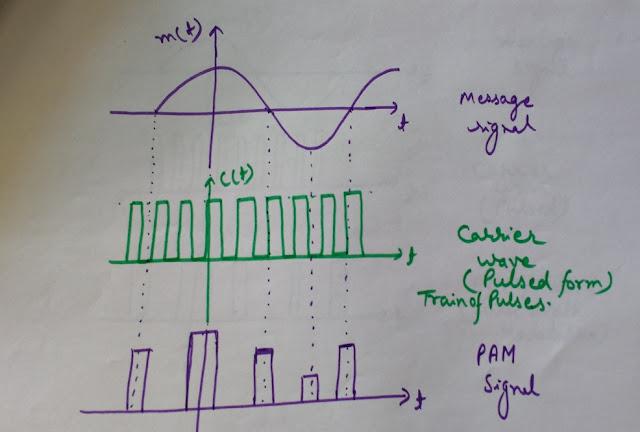 Pulse amplitude modulation, PAM, waveform of Pulse amplitude modulation, PAM waveform