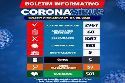 Brumado ultrapassa 500 pacientes curados da Covid-19