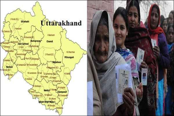 Uttarakhand Poll 2017: एक सीट को छोड़कर सभी 69 सीटों पर मतदान जारी