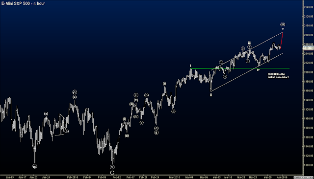 Elliott Wave Blog Futures - S&P Futures (ES)