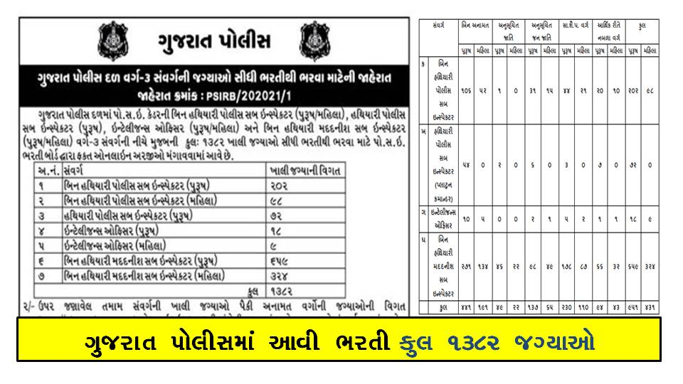 Gujarat Police PSI, ASI & Intelligence Officer Recruitment Notification 2021