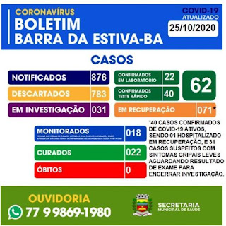 Barra da Estiva confirma mais 05 casos de Covid-19; total de ativos chega a 39