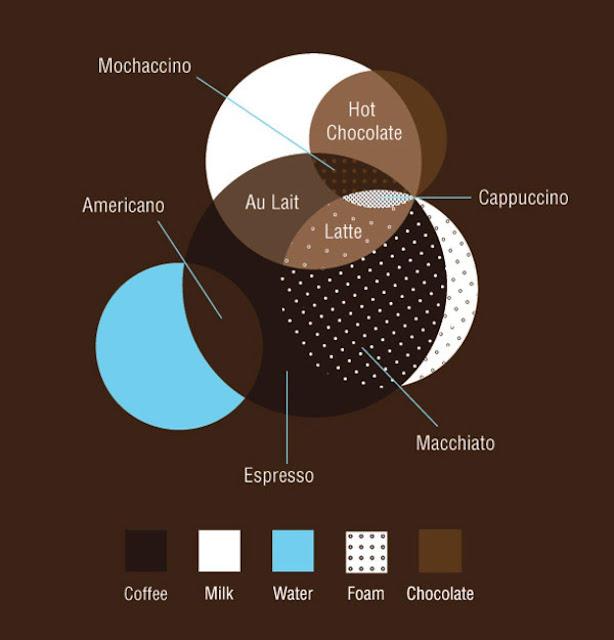 starbucks kahve çeşitleri