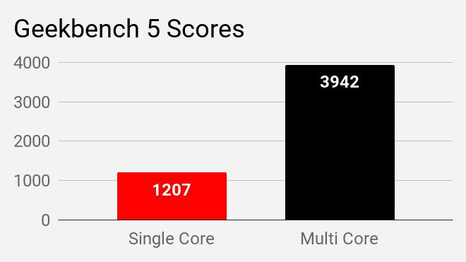 Geekbench 5 single and multi core scores of Asus VivoBook S14 S403JA laptop.