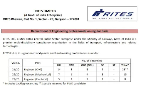 RITES Limited Recruitment 2021 - Engineer Professional