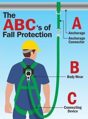 FALL PROTECTION (PELINDUNG DIRI)