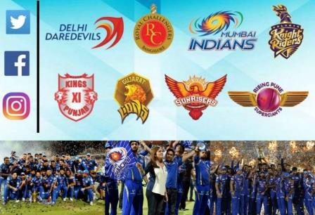 Mumbai Indians retain top position in the rankings and become the first IPL franchisee with over USD 100 million in brand value