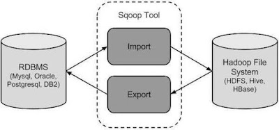 How Sqoop Works? Shout 4 Education