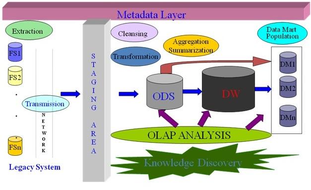 DataWarehouse: DataWaresouse Overview, Defination